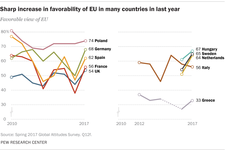 Positief-kritische houding ten aanzien van Europa weer stijgende
